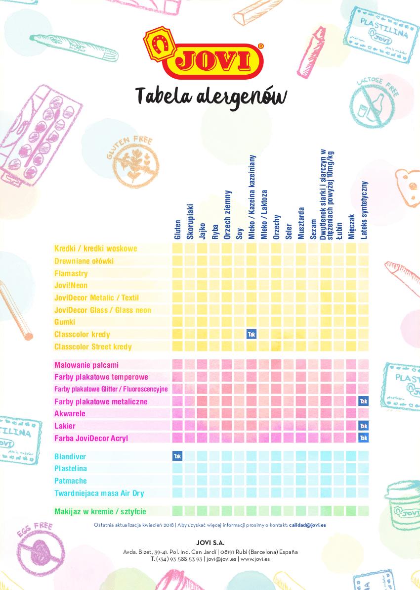Tabela alergenów produktów Jovi
